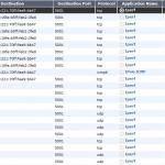 FortiGate IPv4-vs-IPv6 03 Forward Traffic Log