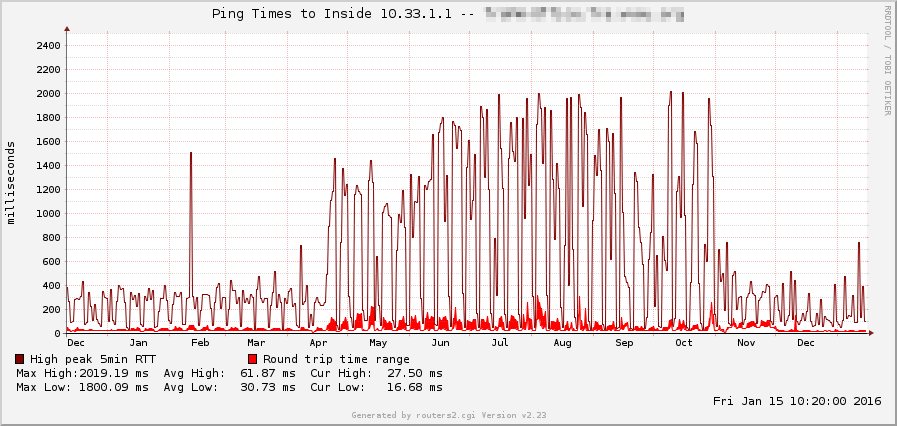 Ping-Times-ISP-Routing-Europe