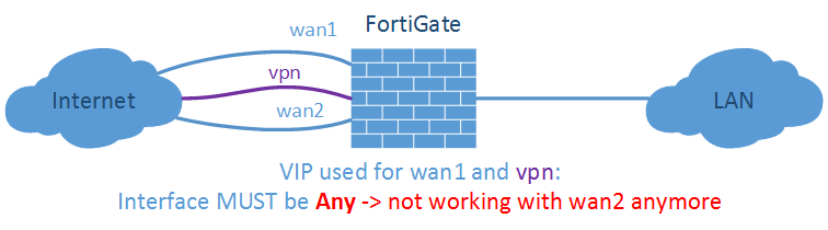 FortiGate VIP with Interface Visio 02