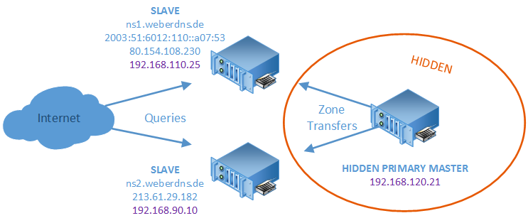 BIND weberdns.de Servers Master and Slaves