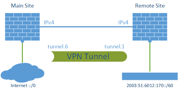 IPv6 through IPv4 VPN Tunnel Palo Alto - Lab