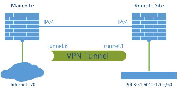 IPv6 through IPv4 VPN Tunnel Palo Alto - Lab