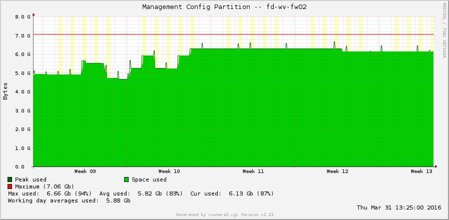 Palo Alto disk space 03 Management Config Partition