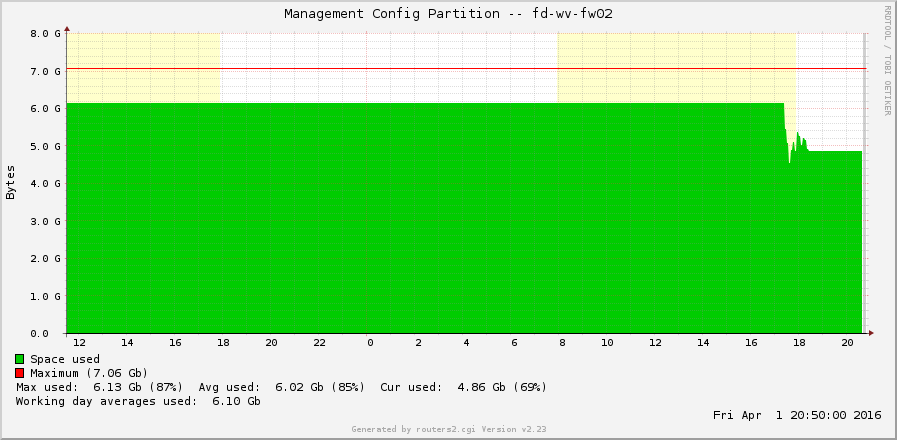 Palo Alto disk space 04 Management Config Partition during Support Case