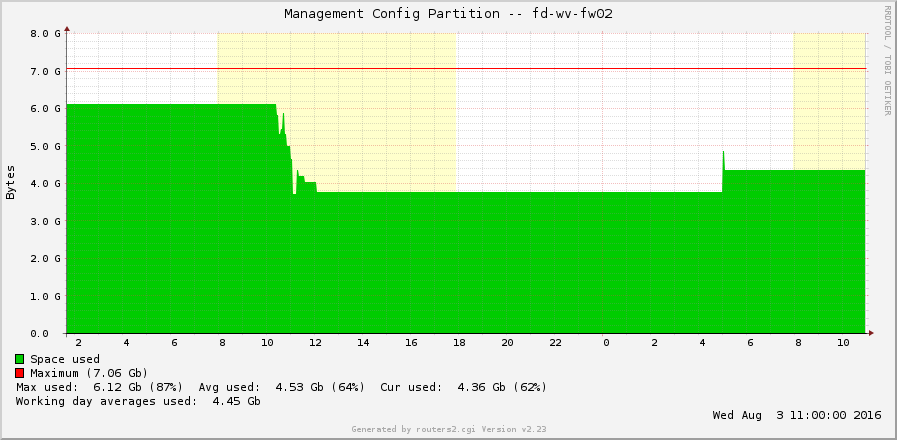 Palo Alto disk space 06 after manually deleting one day