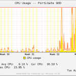 FortiGate 100D and 90D: CPU.