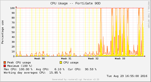 CPU Usage Increase FortiGate 100D -> 90D | Blog Webernetz net