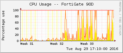 CPU Usage FortiGate 100D - 90D featured image