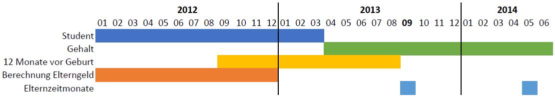 Grafik Elterngeldberechnung 2013