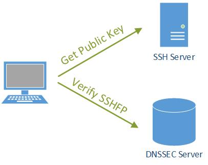 SSHFP Validator