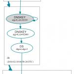 DNSViz. Great online visualizer for DNSSEC.