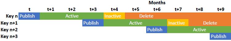 Timeline ZSK Key Rollover