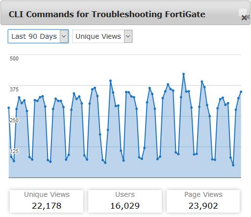 Palo vs  Forti: Blog Stats | Blog Webernetz net
