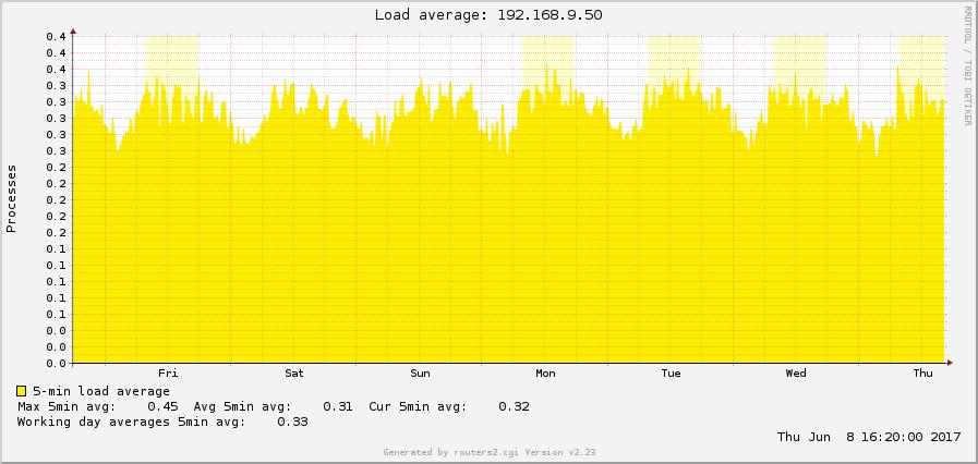 ADS-B am Raspberry Pi: dump1090-mutability | Blog Webernetz net