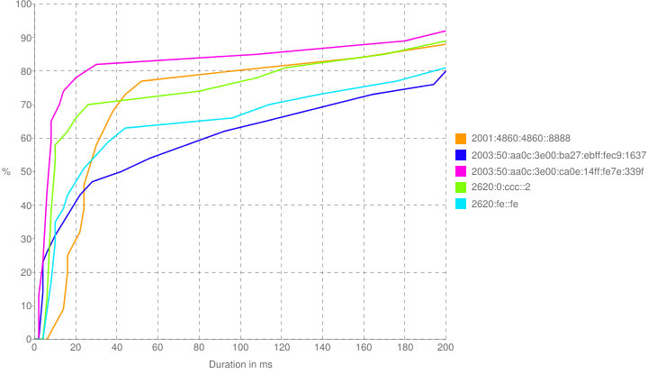 Benchmarking DNS: namebench & dnseval | Blog Webernetz net