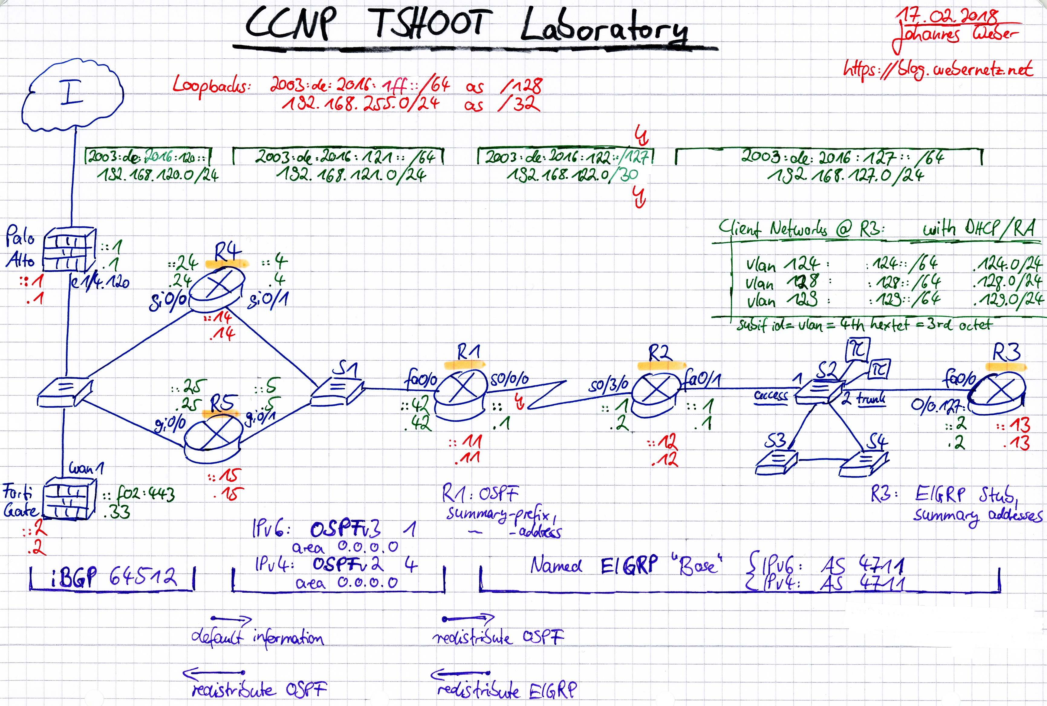 My CCNP TSHOOT Lab: The Overall Picture | Blog Webernetz net