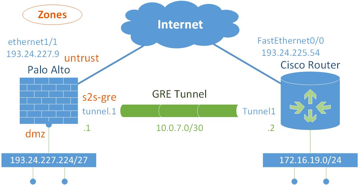 Palo Alto Gre Tunnel Weberblog Net